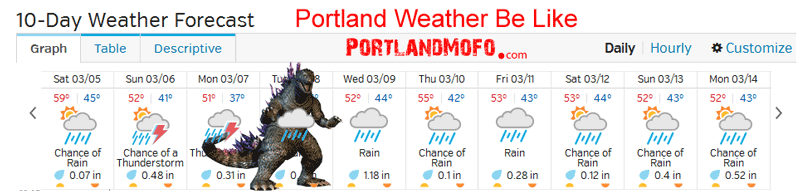 portland weather be like